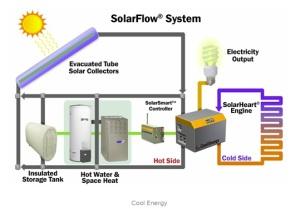 Stirling Solar System